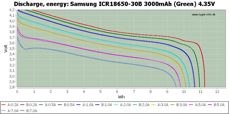Samsung%20ICR18650-30B%203000mAh%20(Green)%204.35V-Energy