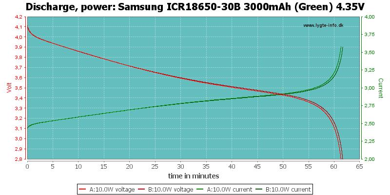 Samsung%20ICR18650-30B%203000mAh%20(Green)%204.35V-PowerLoadTime