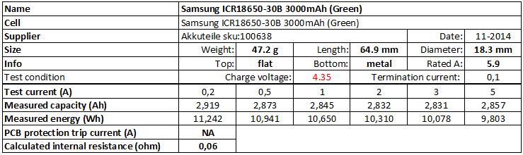 Samsung%20ICR18650-30B%203000mAh%20(Green)%204.35V-info