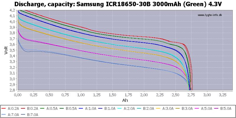 Samsung%20ICR18650-30B%203000mAh%20(Green)%204.3V-Capacity
