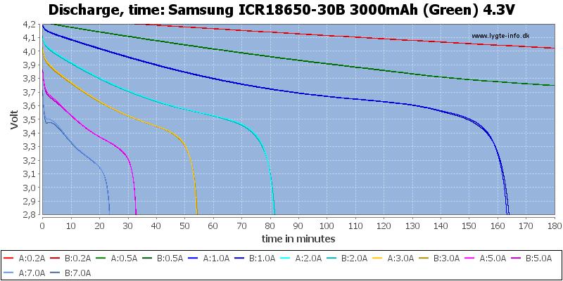 Samsung%20ICR18650-30B%203000mAh%20(Green)%204.3V-CapacityTime