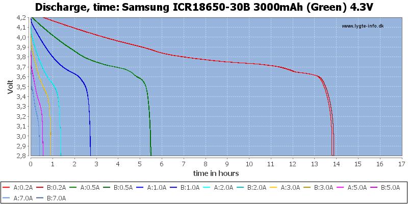 Samsung%20ICR18650-30B%203000mAh%20(Green)%204.3V-CapacityTimeHours