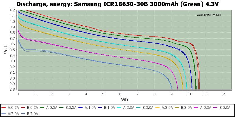 Samsung%20ICR18650-30B%203000mAh%20(Green)%204.3V-Energy