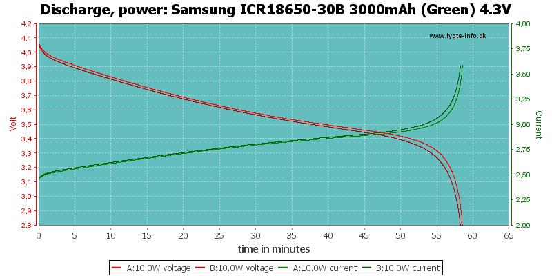 Samsung%20ICR18650-30B%203000mAh%20(Green)%204.3V-PowerLoadTime