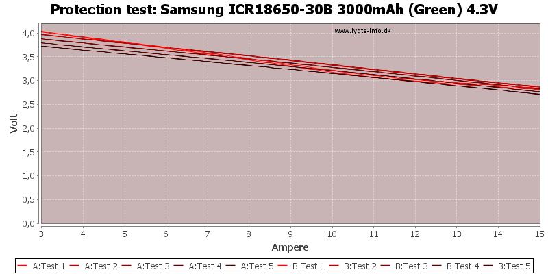 Samsung%20ICR18650-30B%203000mAh%20(Green)%204.3V-TripCurrent