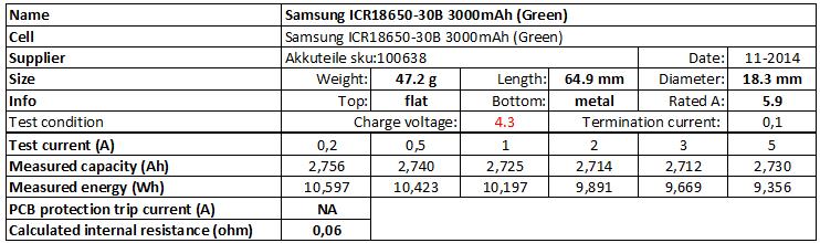 Samsung%20ICR18650-30B%203000mAh%20(Green)%204.3V-info