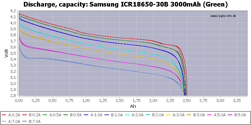 Samsung%20ICR18650-30B%203000mAh%20(Green)-Capacity