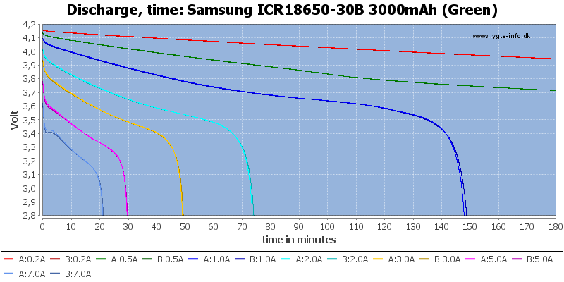 Samsung%20ICR18650-30B%203000mAh%20(Green)-CapacityTime