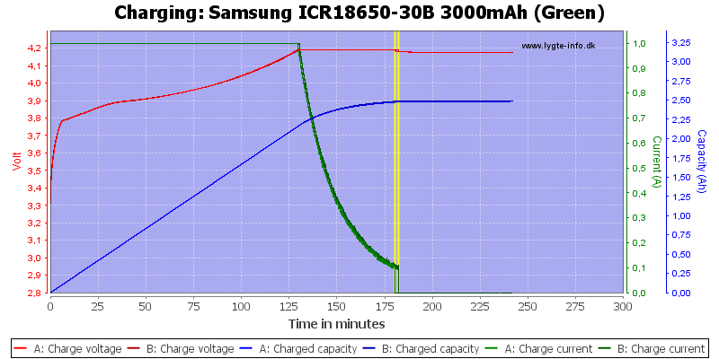 Samsung%20ICR18650-30B%203000mAh%20(Green)-Charge