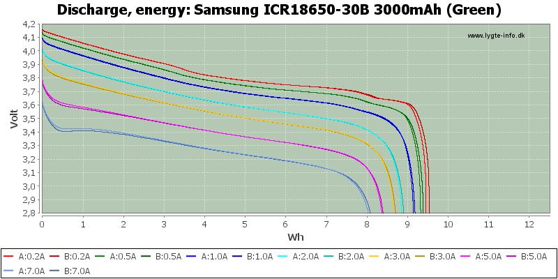 Samsung%20ICR18650-30B%203000mAh%20(Green)-Energy