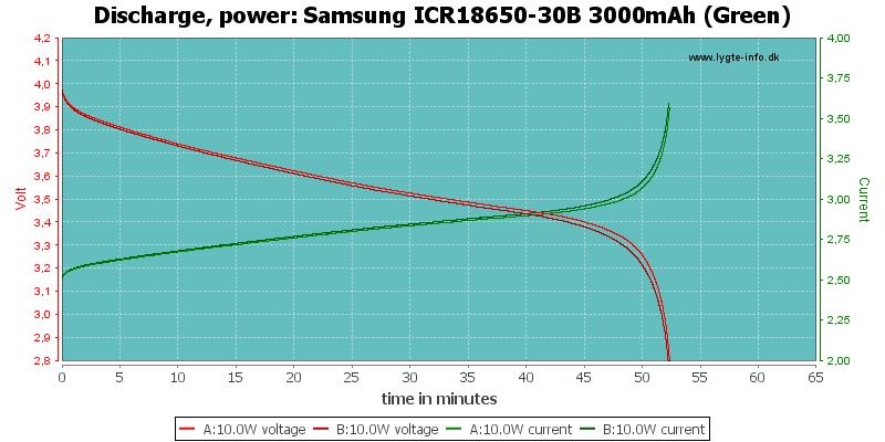Samsung%20ICR18650-30B%203000mAh%20(Green)-PowerLoadTime
