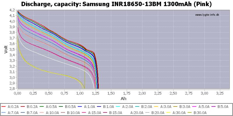 Samsung%20INR18650-13BM%201300mAh%20(Pink)-Capacity