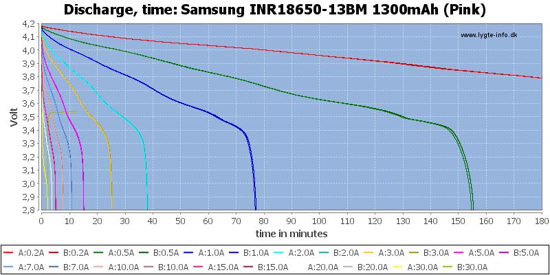 Samsung%20INR18650-13BM%201300mAh%20(Pink)-CapacityTime