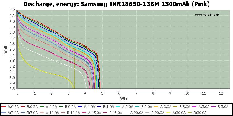 Samsung%20INR18650-13BM%201300mAh%20(Pink)-Energy