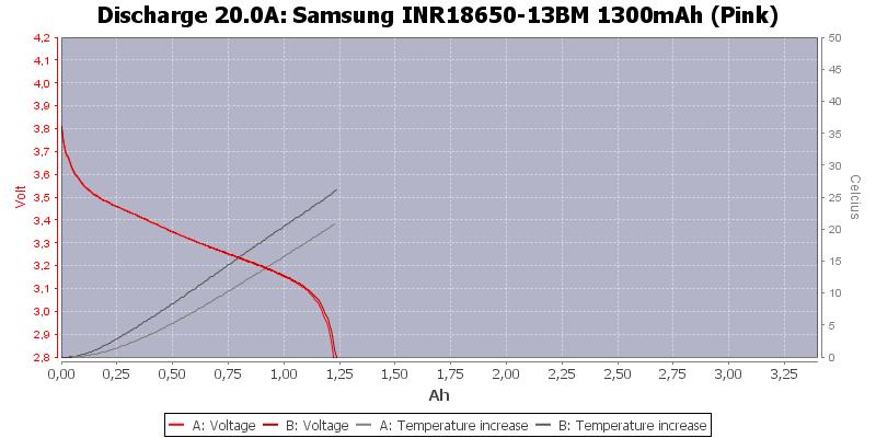Samsung%20INR18650-13BM%201300mAh%20(Pink)-Temp-20.0