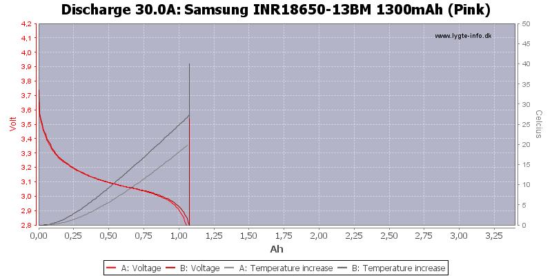 Samsung%20INR18650-13BM%201300mAh%20(Pink)-Temp-30.0