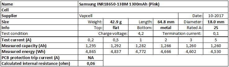 Samsung%20INR18650-13BM%201300mAh%20(Pink)-info
