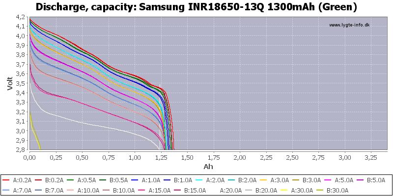 Samsung%20INR18650-13Q%201300mAh%20(Green)-Capacity