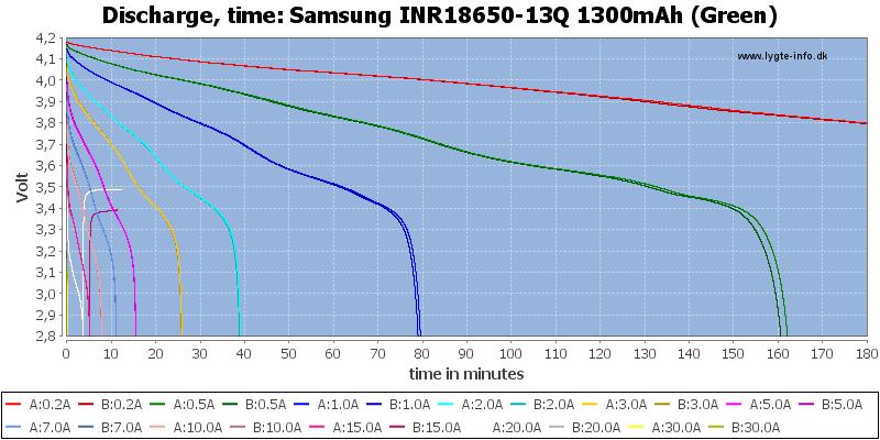 Samsung%20INR18650-13Q%201300mAh%20(Green)-CapacityTime