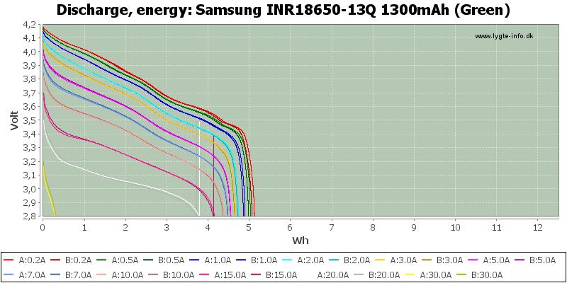 Samsung%20INR18650-13Q%201300mAh%20(Green)-Energy