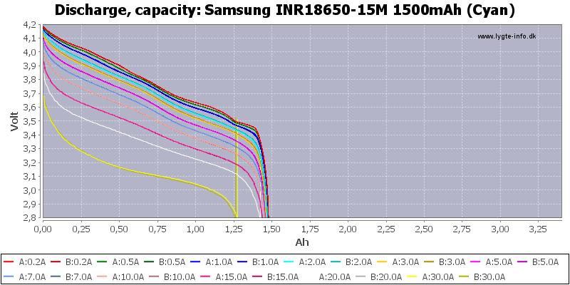 Samsung%20INR18650-15M%201500mAh%20(Cyan)-Capacity