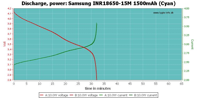 Samsung%20INR18650-15M%201500mAh%20(Cyan)-PowerLoadTime