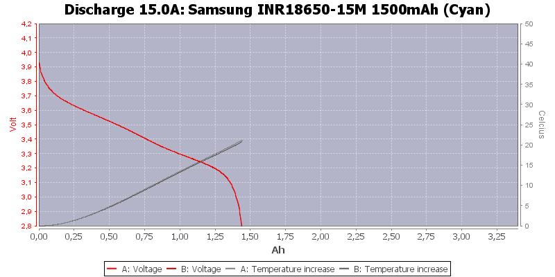Samsung%20INR18650-15M%201500mAh%20(Cyan)-Temp-15.0