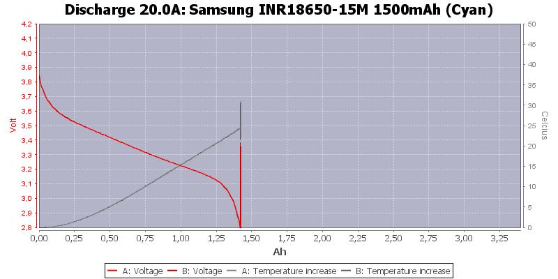 Samsung%20INR18650-15M%201500mAh%20(Cyan)-Temp-20.0