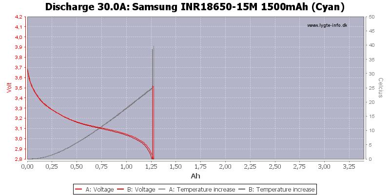 Samsung%20INR18650-15M%201500mAh%20(Cyan)-Temp-30.0