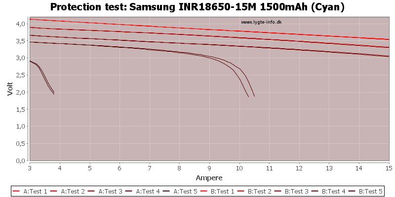 Samsung%20INR18650-15M%201500mAh%20(Cyan)-TripCurrent