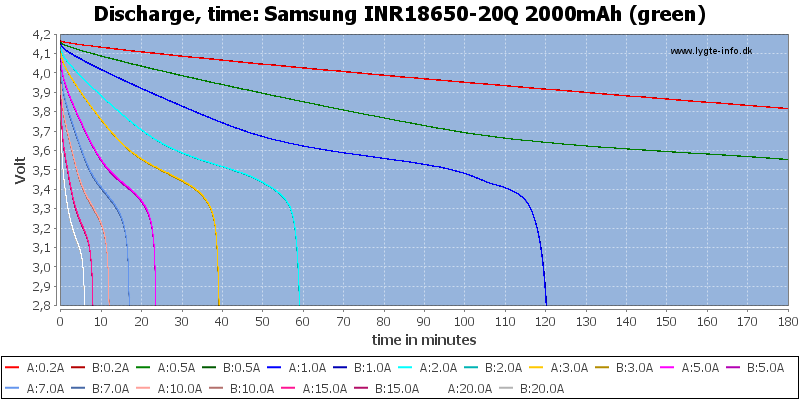 Samsung%20INR18650-20Q%202000mAh%20(green)-CapacityTime