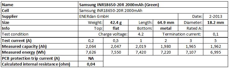 Samsung%20INR18650-20R%202000mAh%20(Green)-info