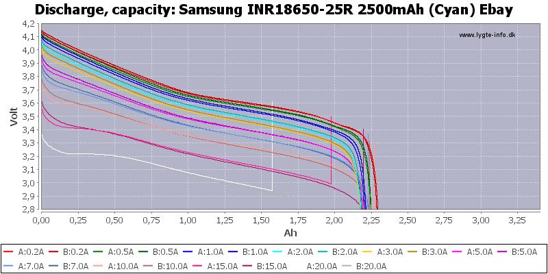 Samsung%20INR18650-25R%202500mAh%20(Cyan)%20Ebay-Capacity