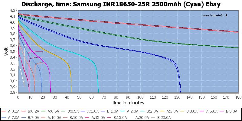 Samsung%20INR18650-25R%202500mAh%20(Cyan)%20Ebay-CapacityTime