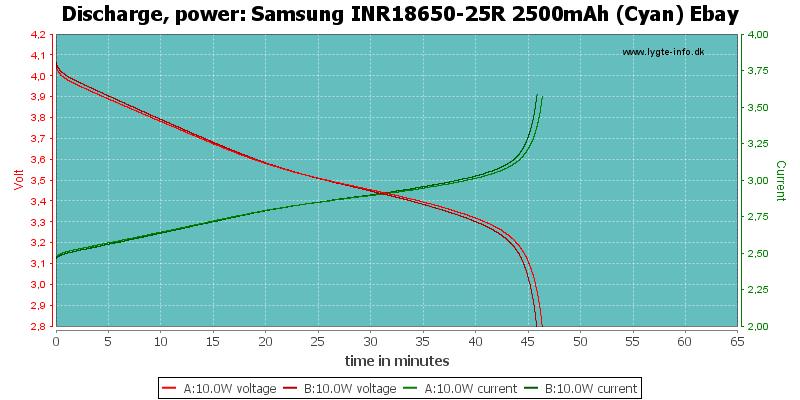 Samsung%20INR18650-25R%202500mAh%20(Cyan)%20Ebay-PowerLoadTime