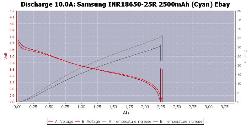 Samsung%20INR18650-25R%202500mAh%20(Cyan)%20Ebay-Temp-10.0