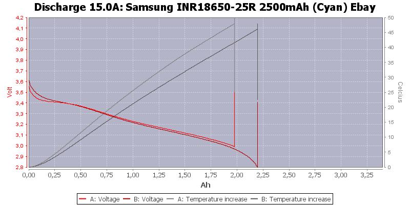 Samsung%20INR18650-25R%202500mAh%20(Cyan)%20Ebay-Temp-15.0