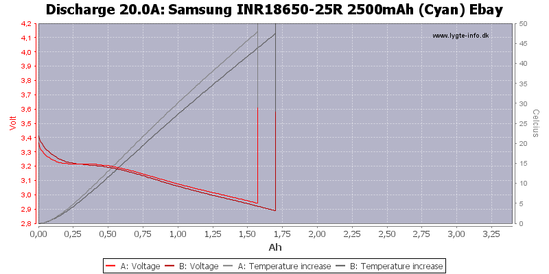 Samsung%20INR18650-25R%202500mAh%20(Cyan)%20Ebay-Temp-20.0