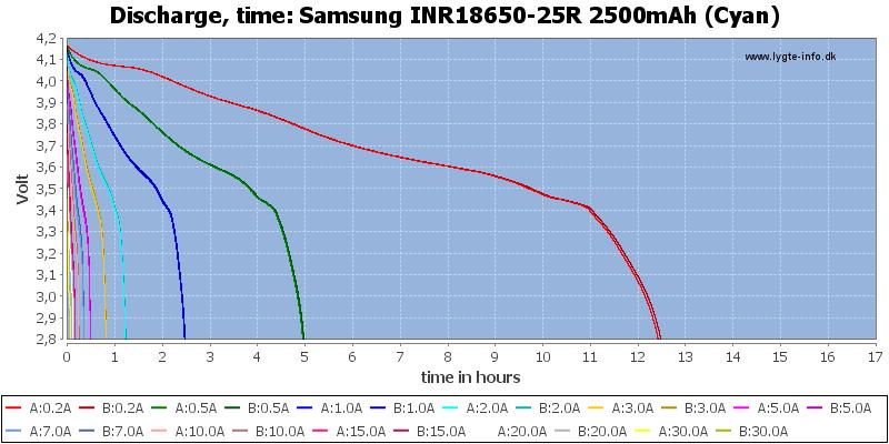 Samsung%20INR18650-25R%202500mAh%20(Cyan)-CapacityTimeHours