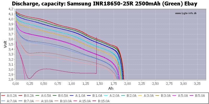 Samsung%20INR18650-25R%202500mAh%20(Green)%20Ebay-Capacity