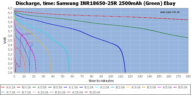Samsung%20INR18650-25R%202500mAh%20(Green)%20Ebay-CapacityTime