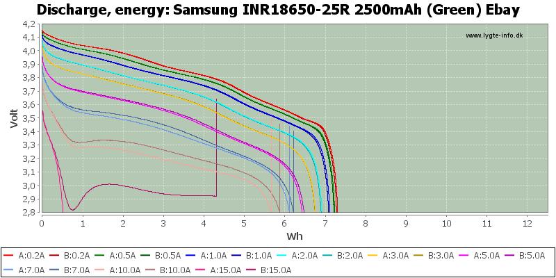 Samsung%20INR18650-25R%202500mAh%20(Green)%20Ebay-Energy