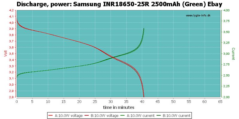 Samsung%20INR18650-25R%202500mAh%20(Green)%20Ebay-PowerLoadTime
