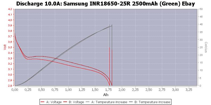 Samsung%20INR18650-25R%202500mAh%20(Green)%20Ebay-Temp-10.0