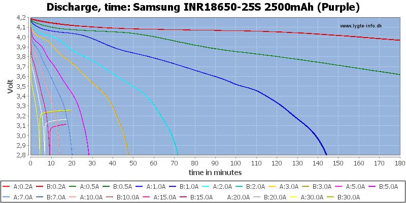 Samsung%20INR18650-25S%202500mAh%20(Purple)-CapacityTime