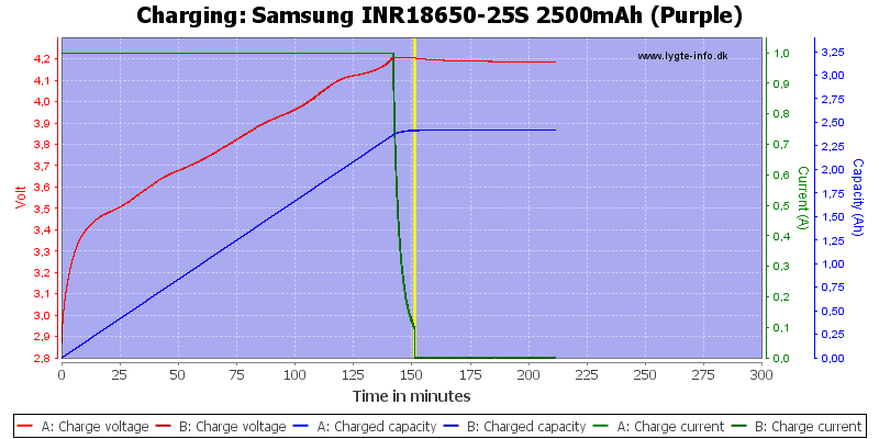 Samsung%20INR18650-25S%202500mAh%20(Purple)-Charge