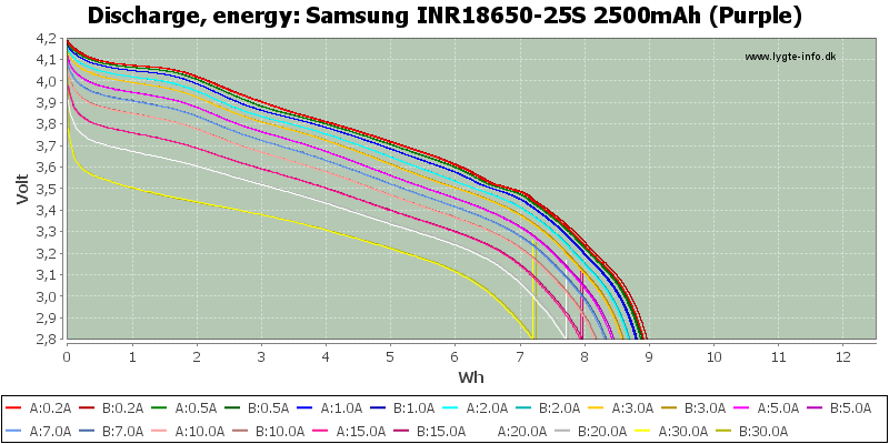 Samsung%20INR18650-25S%202500mAh%20(Purple)-Energy