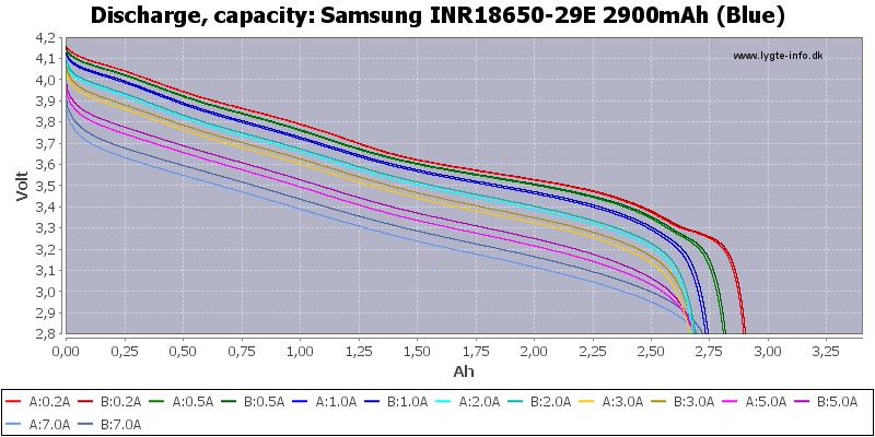 Samsung%20INR18650-29E%202900mAh%20(Blue)-Capacity
