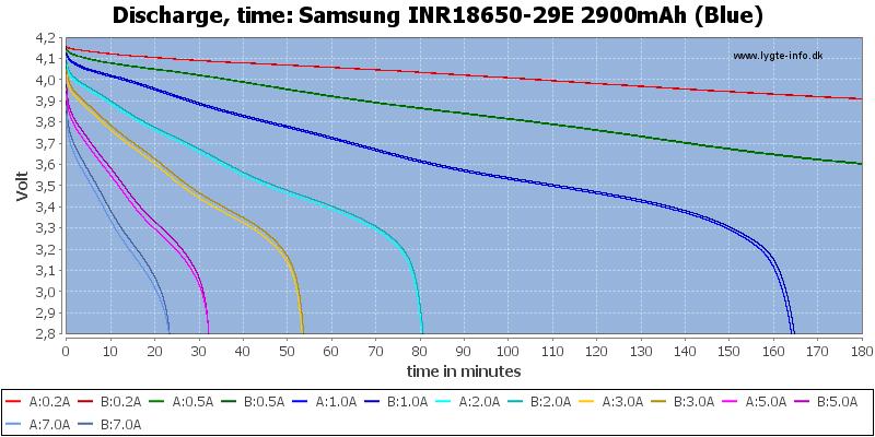 Test Of Samsung Inr18650 29e 2900mah Blue
