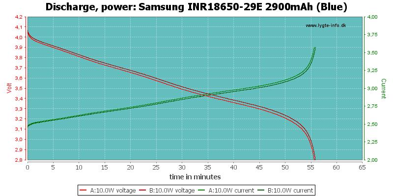 Samsung%20INR18650-29E%202900mAh%20(Blue)-PowerLoadTime